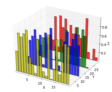 Java how to stack xyplots in jfreechart stack overflow for 3d plot online