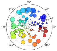 Polar bubble scatterplot - extract from MatPlotLib Python sample